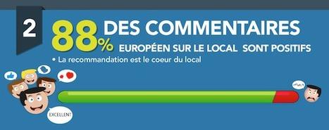 [Infographie] 80% des avis online sur les commerces locaux seraient positifs | Média sociaux & community management | Scoop.it
