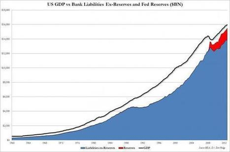 Chart Of The Day: How Much US GDP Growth Is Thanks To The Fed? | Zero Hedge | Commodities, Resource and Freedom | Scoop.it