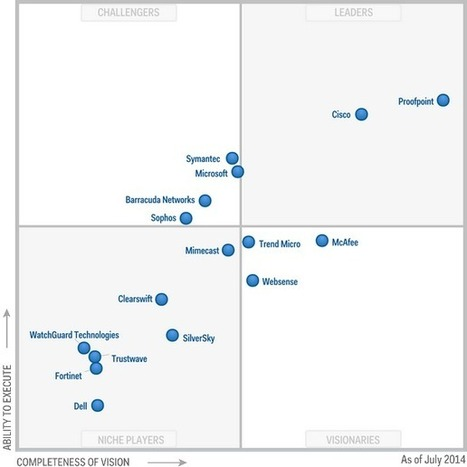 Magic Quadrant for Secure Email Gateways | Mercado seguridad TIC | Scoop.it