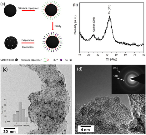 Ruthenium nanocrystals as cathode catalysts for lithium-oxygen batteries with a superior performance : Scientific Reports : Nature Publishing Group   Other World   Scoop.it