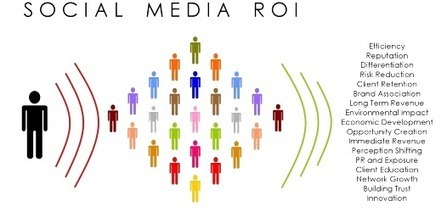 Social Network Marketing Services | Tracking B2B Sales and Marketing Metrics | Scoop.it