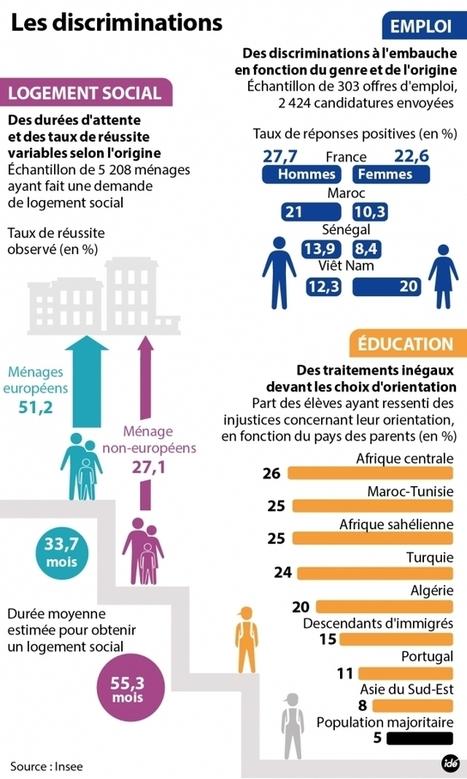 De la discrimination dans l'accès au logement - Information - France Culture | Prévention et lutte contre les discri | Scoop.it