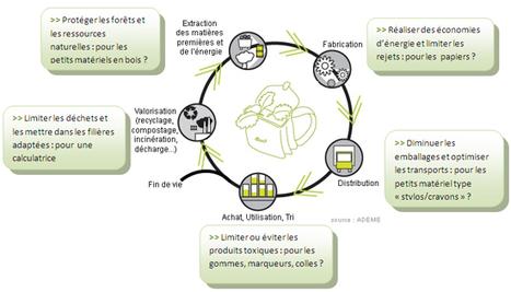Cartable Sain Durable - Rappel des enjeux sanitaire | les docs | Scoop.it
