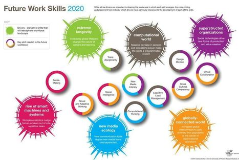 IFTF_FutureWorkSkillsSummary.gif | Futurable Planet: Answers from a Shifted Paradigm. | Scoop.it