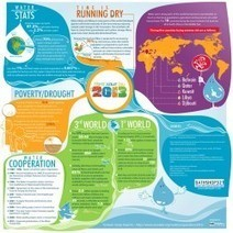 World Water Day 2013 | Visual.ly | Geography | Scoop.it