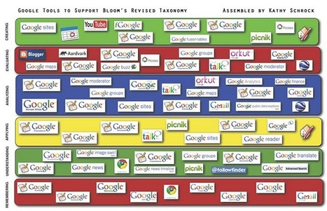 Google Apps Aligned with Bloom's Taxonomy ~ Cool Tools for 21st Century Learners | Learning theories & Educational Resources תיאוריות למידה וחומרי הוראה | Scoop.it