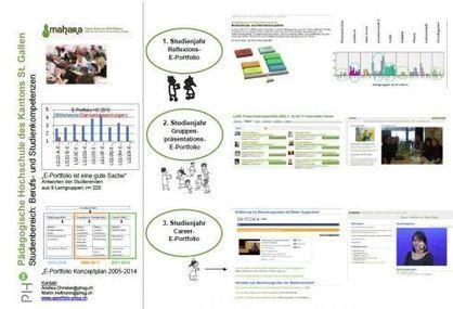» E-Portfolio Network – Pädagogische ... - eLearn.ch | E-Portfolio @ School | Scoop.it