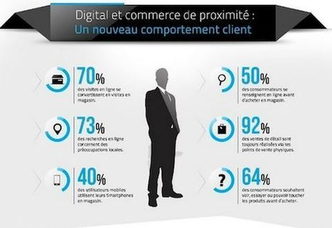 L'importance du digital dans le parcours client : Les chiffres de Connected Store  | | E-commerce - M-commerce - surpermarket online | Scoop.it