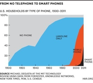 The Pace of Technology Adoption is Speeding Up | New Tech and Gadgets | Scoop.it