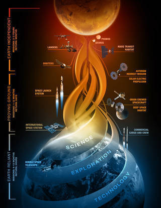 NASA's Journey to Mars   Good news from the Stars   Scoop.it