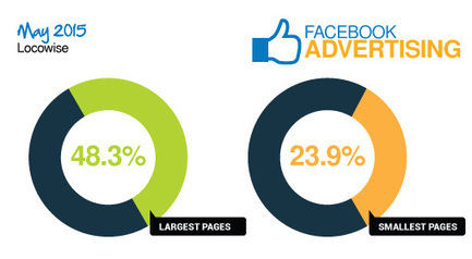 Can You Compete Against The 43% Of Brands That Use Facebook Ads? via @MarketingHits | AtDotCom Social media | Scoop.it
