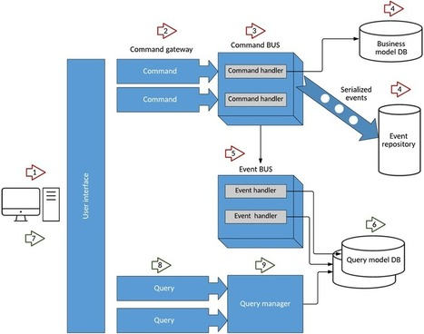 Build an application using microservices and CQRS | Cloud Innovation | Scoop.it