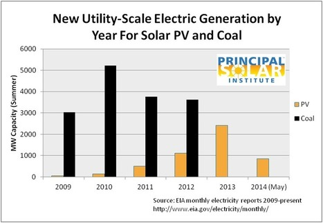 New PV compared to new coal plants in USA - Principal Solar Institute | Webinars, Whitepapers and Publications | Scoop.it