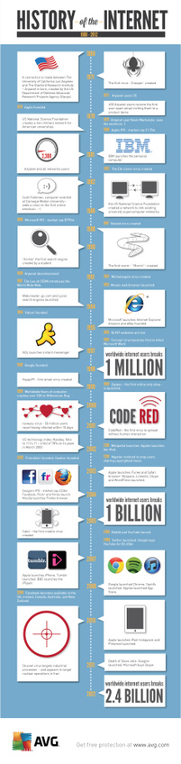 History of the Internet [INFOGRAPHIC] | DV8 Digital Marketing Tips and Insight | Scoop.it