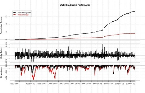 Predicting High Yield with SPY--a Two Part Post | Algorithmic Trading and Market Microstructure | Scoop.it