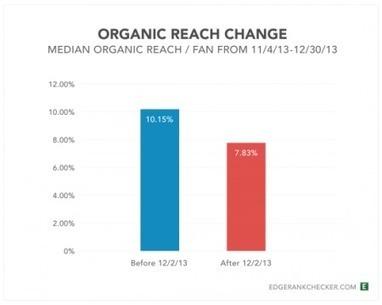 Facebook : Un taux de reach en baisse ! | Facebook pour les entreprises | Scoop.it