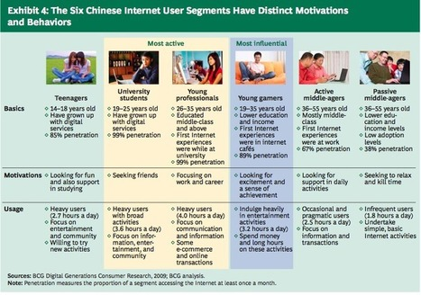 CHINA TECHNOLOGY, INTERNET & MEDIA | 2011-2012 facts & statistics | Dynamic of technology in China | Scoop.it