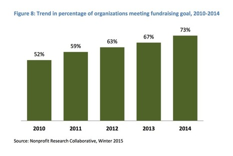 14 Noteworthy Findings on the State of Nonprofit Fundraising | Online Fundraising | Scoop.it