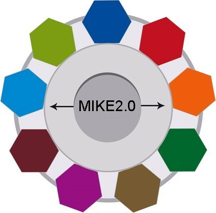 Mike2.0 (Method for an Integrated Knowledge Environment) The open source standard for Information Management | Documentación y empresa | Scoop.it