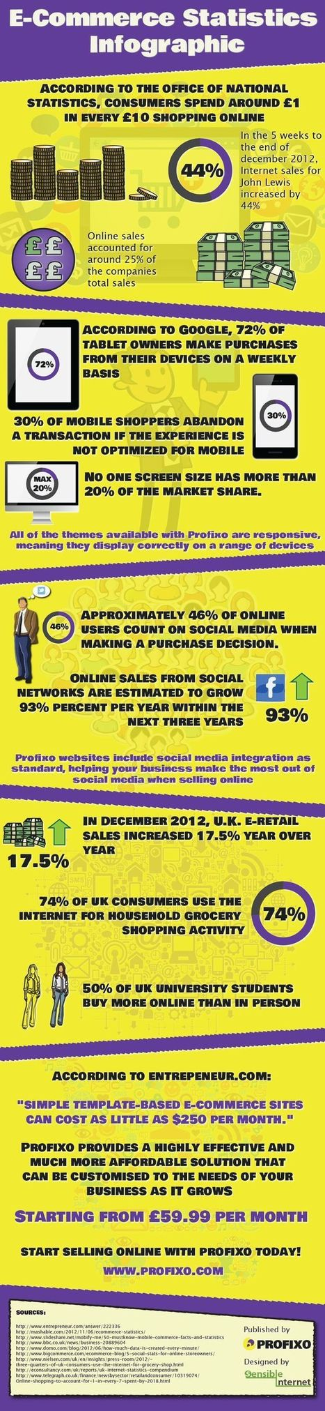 Ecommerce Infographics | Changing face of Retail | Scoop.it