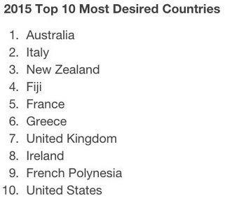 Australia most desired destination for North Americans in 2015 | Digital Presentations | Scoop.it