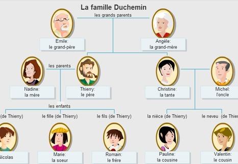 La famille   Francais pour le college   Scoop.it