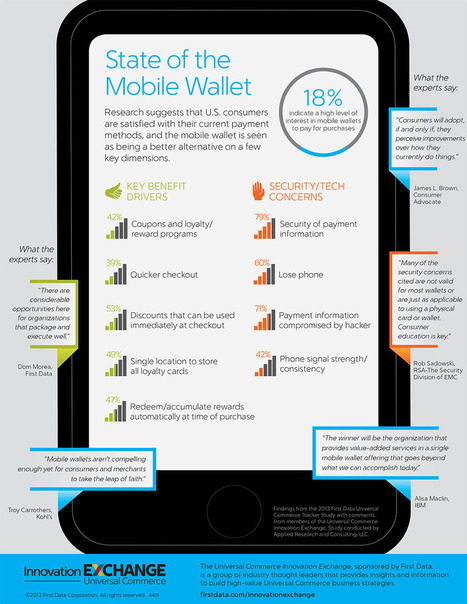 Infographic: State of the Mobile Wallet | First Data | New Payment Methods | Scoop.it