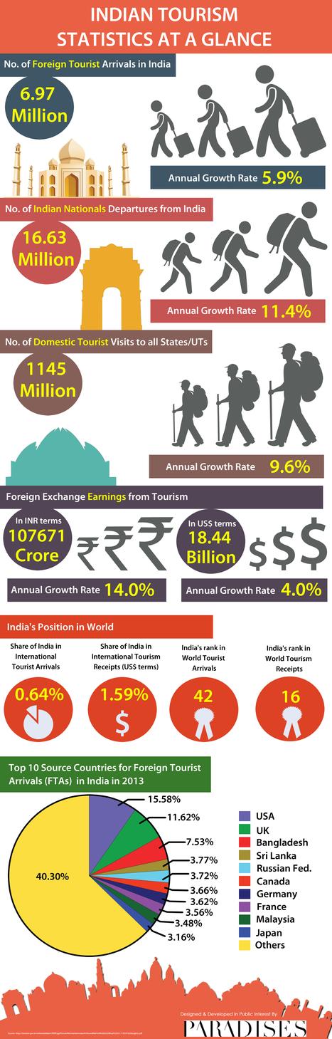 INDIA TOURISM STATISTICS AT A GLANCE | Best Hotel Deals & Bidding Site | Scoop.it