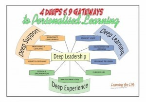 Personalizing Learning: From Capable Students to Good Thinkers ... | Differentiation ~ Teaching, Learning, Leadership | Scoop.it