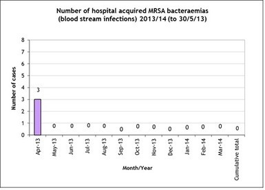 Brighton and Sussex University Hospitals - MRSA | Brighton and Sussex University Hospitals NHS Trust | Scoop.it