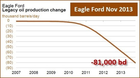 Eagle Ford Shale Decline Rate Shoots Up A Stunning 10% In One Month : SRSrocco Report | Commodities, Resource and Freedom | Scoop.it