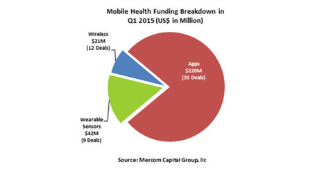mHealth accounts for 36% of total funding raised | General Healthcare Landscape | Scoop.it
