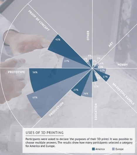 Sculpteo releases new study showing the 'State of 3D Printing' | 3D_Materials journal | Scoop.it