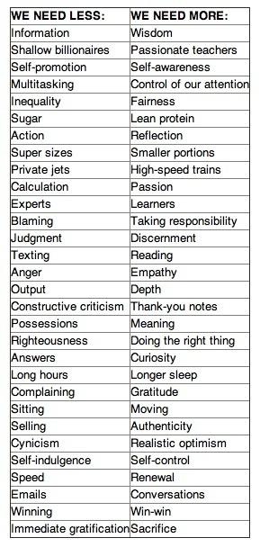 30 Things we need less ... 30 Things we need more | Nitish kumar | Scoop.it