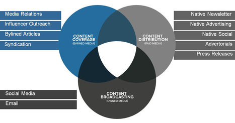 The Content Marketing Ecosystem Is at a Crossroads | SEO and Social Media Marketing | Scoop.it