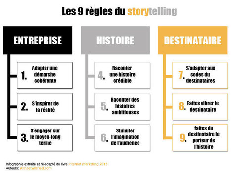9 règles pour réussir sa stratégie de storytelling | Laurent Collet | sites web, communication digitale | Scoop.it