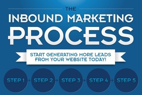 How Inbound Marketing Works, From Start to Finish [INFOGRAPHIC] | Curation, Social Business and Beyond | Scoop.it