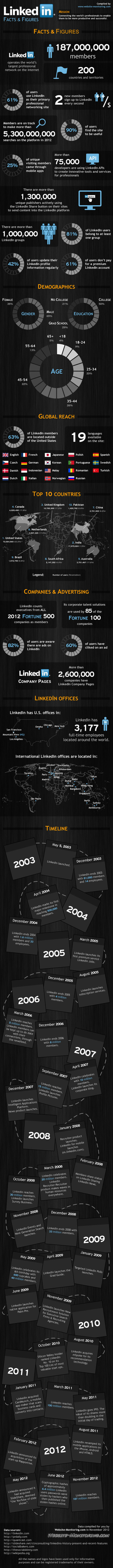 infografia-linkedin-datos.jpg (580x8000 pixels) | Going social | Scoop.it
