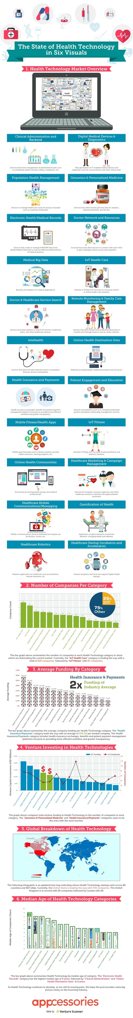 The State of Health Technology [Infographic] | Digital Innovation in Healthcare | Scoop.it