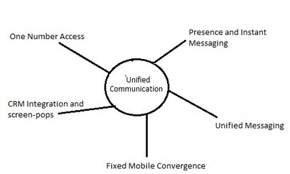 Enhance your Business through Unified Communication - Tri-Tel Technical Services | Structured Cabling | Scoop.it