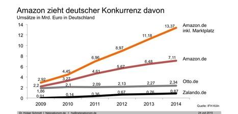 Amazon baut Anteil am deutschen Online-Handel auf 31 Prozent aus | Dr. Holger Schmidt | Netzökonom | E-Commerce DACH | Scoop.it