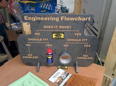 Engineering Flowchart   tecno4   Scoop.it