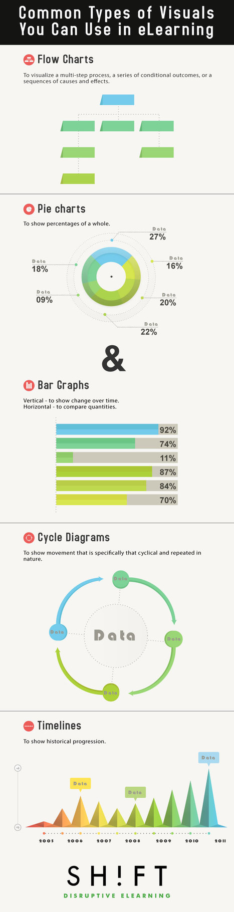 4 Types of Visuals You Can Use in eLearning, And Why They Work | APRENDIZAJE | Scoop.it
