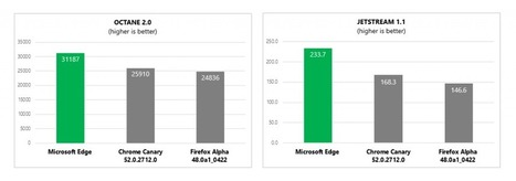 JavaScript performance updates in Microsoft Edge and Chakra | Web tools and technologies | Scoop.it