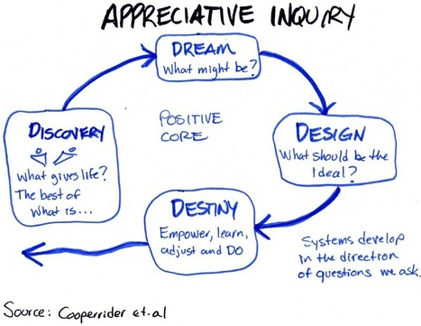 Highlight change management — an introduction to Appreciative Inquiry | the Change Samurai | Art of Hosting | Scoop.it