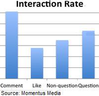 DON'T ASK: Questions On Facebook Aren't So Engaging | Medias sociaux | Scoop.it