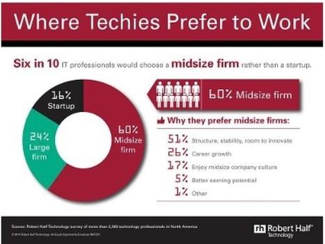 Seulement 16 % des salariés IT prêts à travailler dans une start-up   La vente de solutions B2B SaaS   Scoop.it