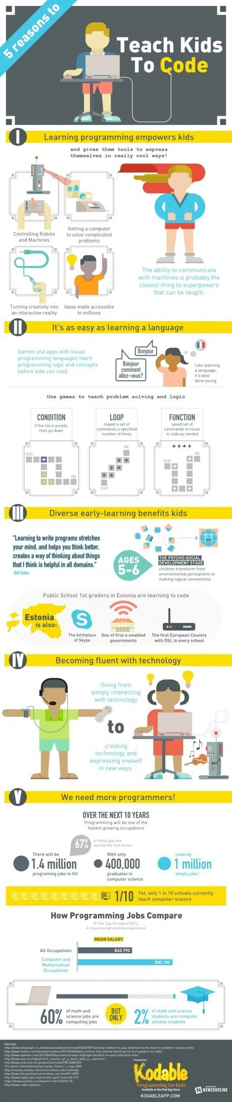 Coding for Kids • AirSkull | HomeSchool | Scoop.it