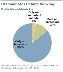 One-in-Ten 'Dual-Screened' the Presidential Debate | Pew Research Center | Public Relations & Social Media Insight | Scoop.it