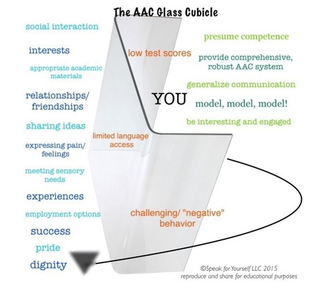 Deconstructing the Augmentative and Alternative Communication (AAC) Glass Cubicle - Speak For Yourself AAC | AAC: Augmentative and Alternative Communication | Scoop.it